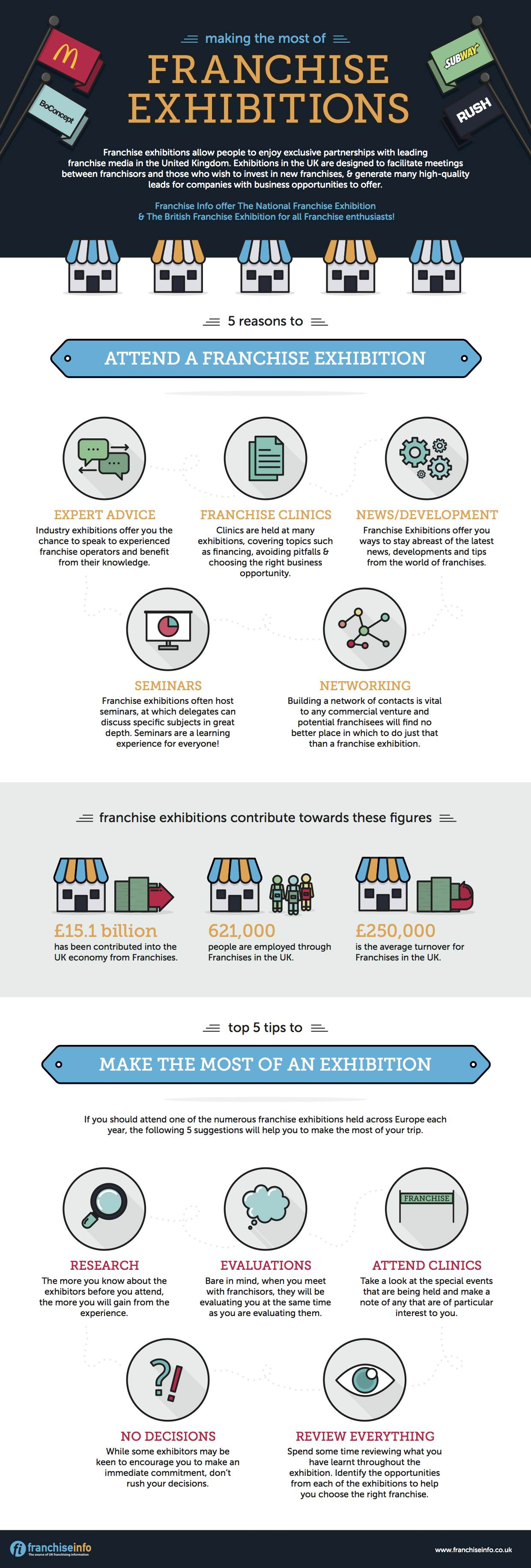 FranchiseInfo Infographic