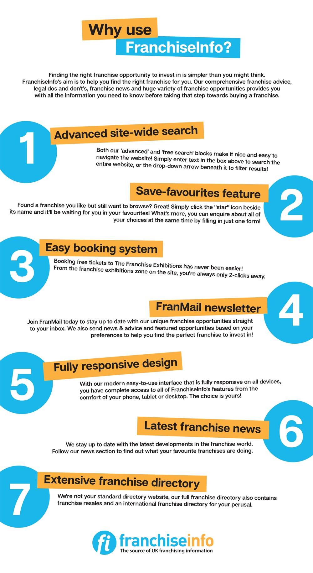 Why use FranchiseInfo? infographic